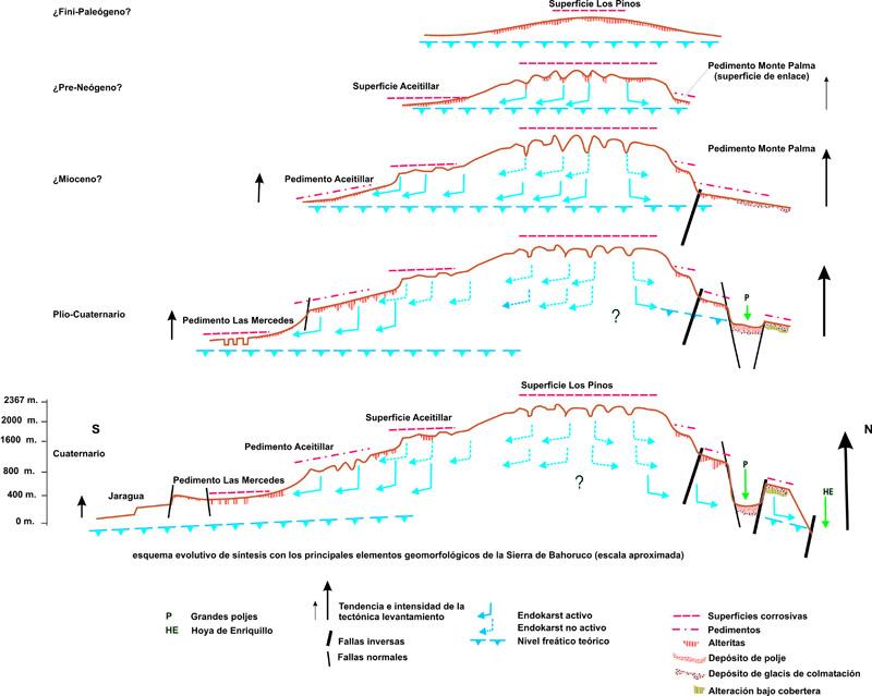 Síntesis evolutiva de las superficies corrosivas y pedimentos de la Sierra de Bahoruco (fuente: Martínez, 2012, a partir de Cámara, 1997)