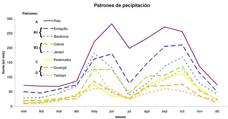 Resumen de patrones de precipitación por estación analizada (fuente: Martínez, 2012)
