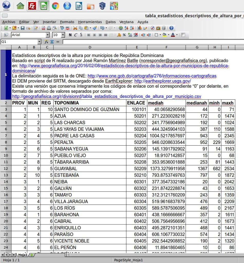 Muestra de la tabla de estadísticos descriptivos de la altura por municipios de República Dominicana