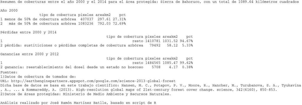 Resumen de coberturas entre el año 2000 y 2014 para el parque nacional Sierra de Bahoruco